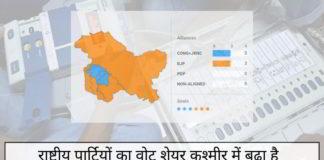 राष्ट्रीय पार्टियों का वोट शेयर कश्मीर में बढ़ा है